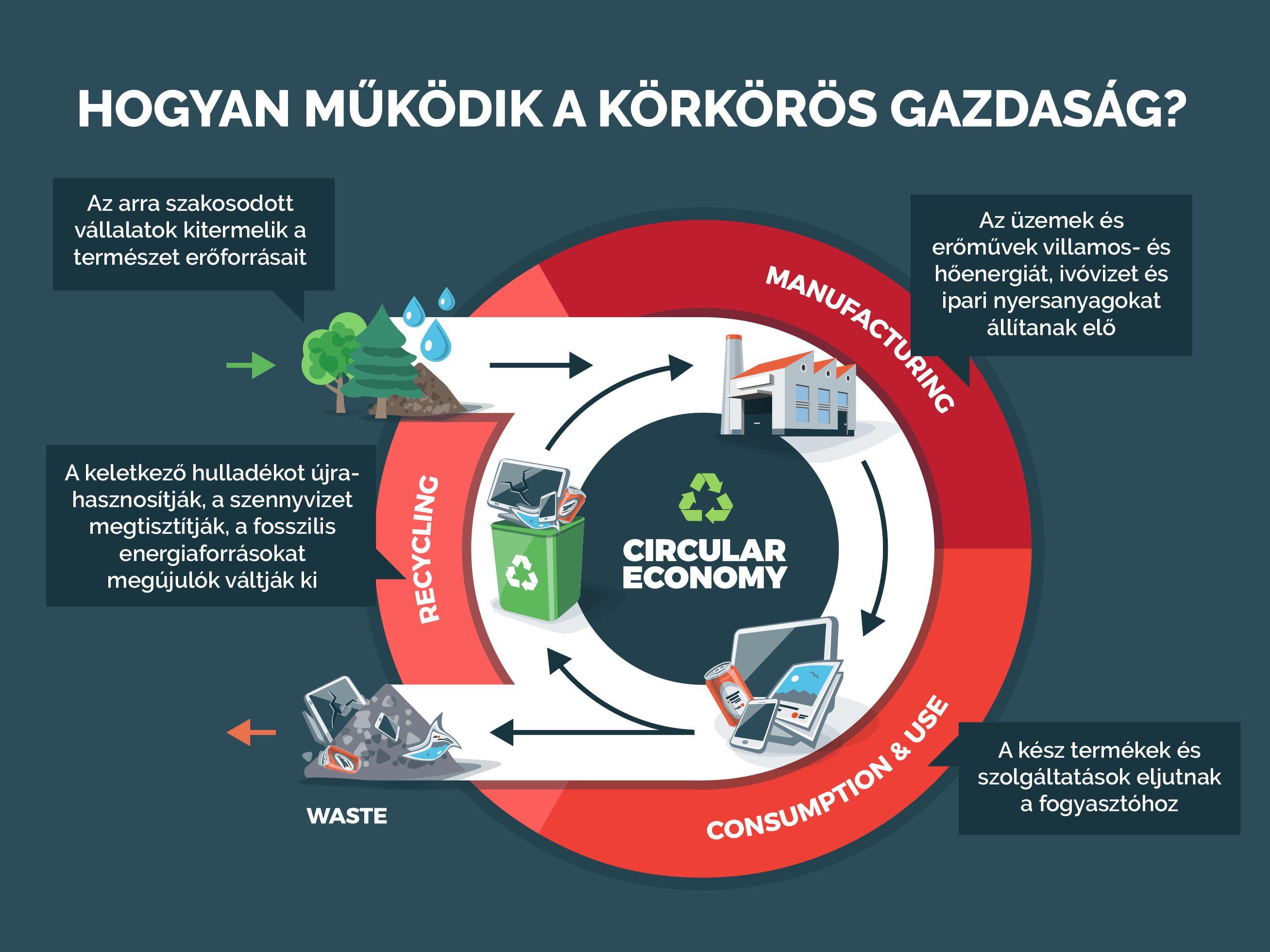 Hogyan működik a körkörös gazdaság