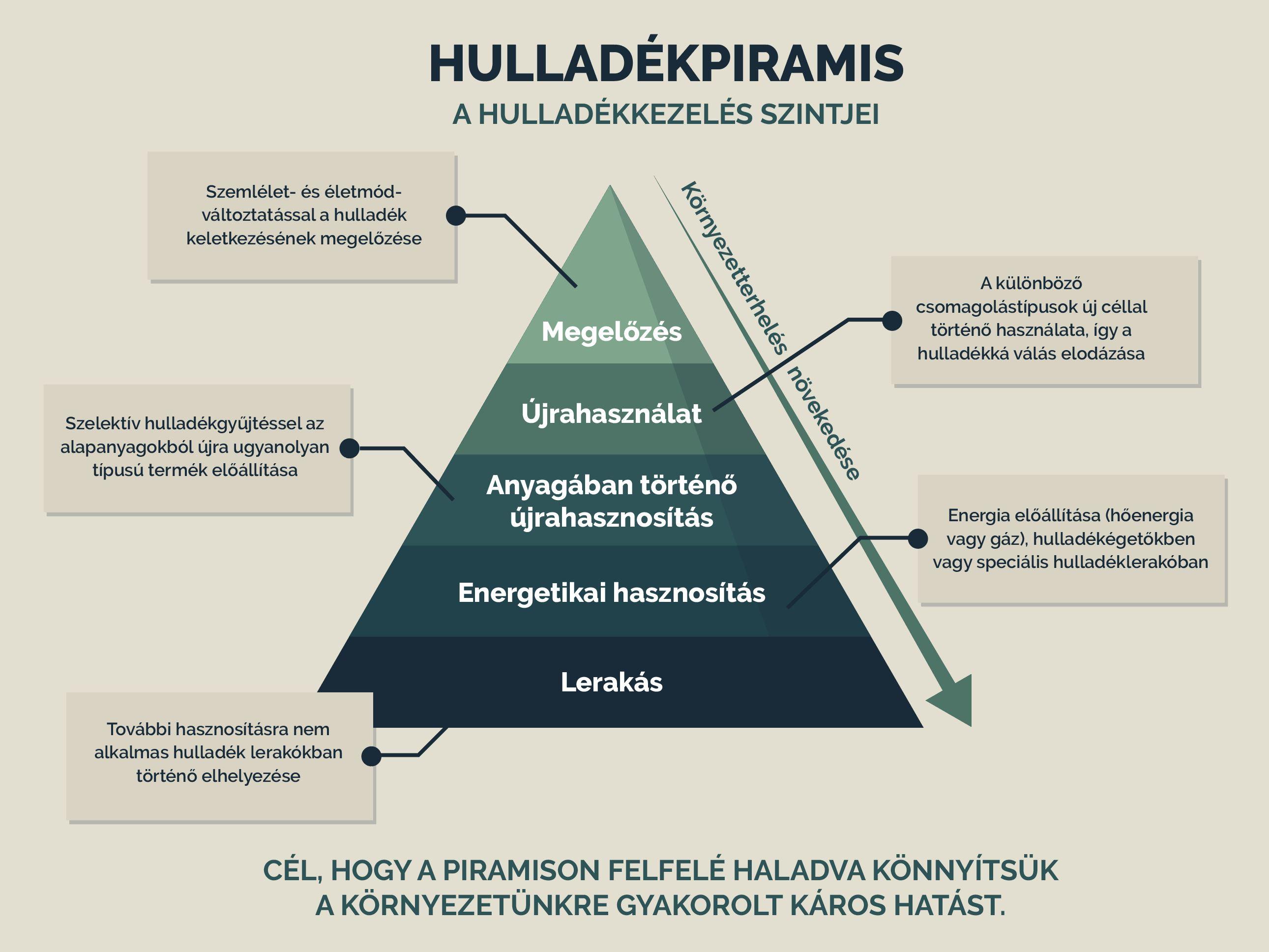 Korkorosgazdasag_infografika_hulladekpiramis