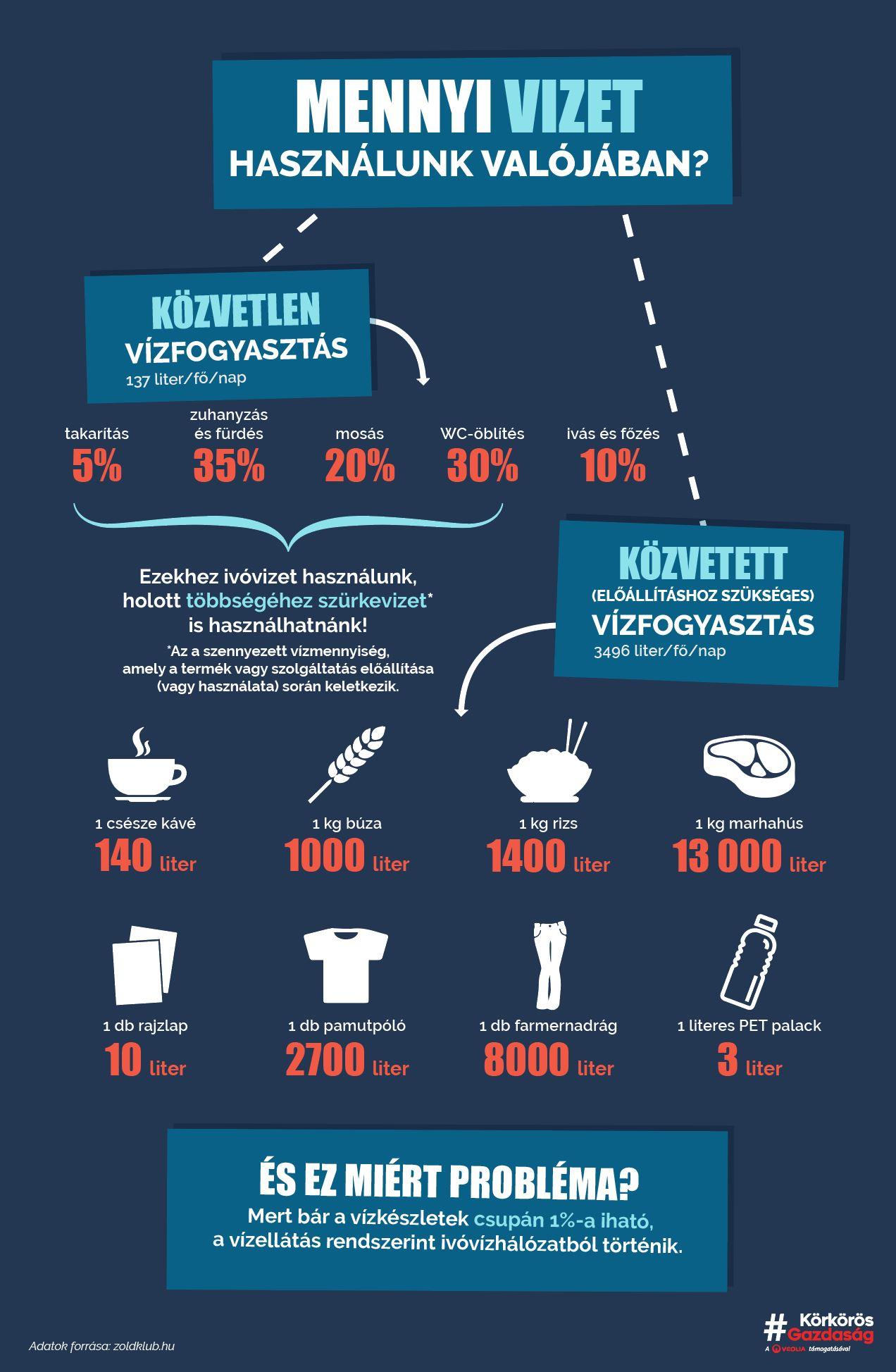 Valójában mennyi vizet használunk?